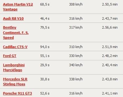 Auto Motor und Sport Nardo Test Results