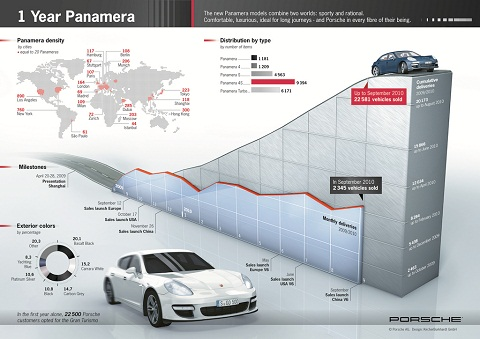 Porsche Panamera Production Numbers