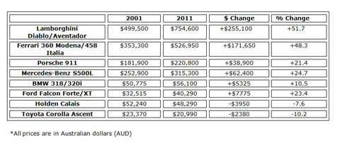 Australian Supercar Buyers Pay More Than Anyone Else Gtspirit