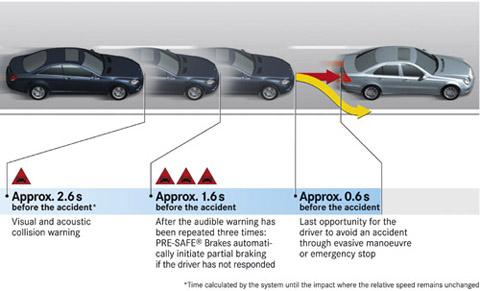 Mercedes precrash system