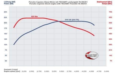 TechArt Performance Graph Porsche Cayenne Diesel