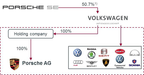 Volkswagen-Porsche financial structure after the transaction