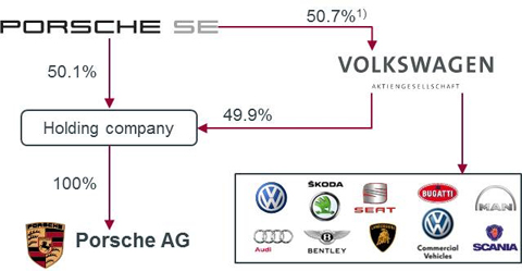 Volkswagen-Porsche financial structure before the transaction