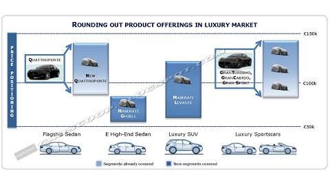 Maserati Future Product Range Revealed