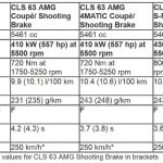 2014 Mercedes-Benz CLS63 AMG Performnace Sheet