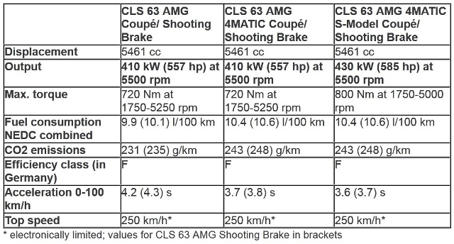 2014 Mercedes-Benz CLS63 AMG Performnace Sheet