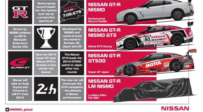 Nissan Entering GT-R LM Nismo in LMP1 Next Year