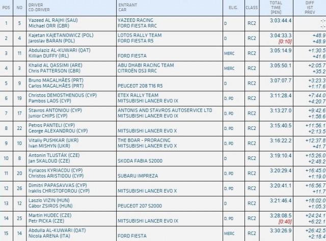 FIA ERC Results
