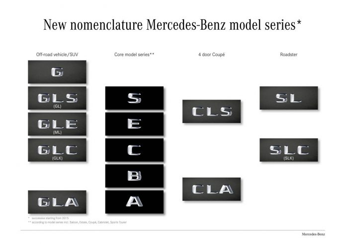 Mercedes-Benz Introduces New Nomenclature