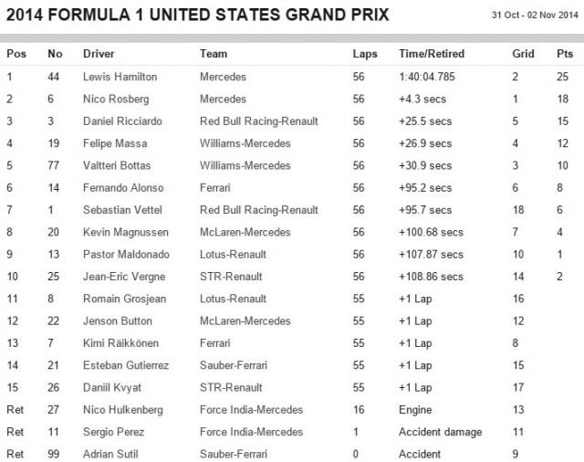 US Grand Prix 2014