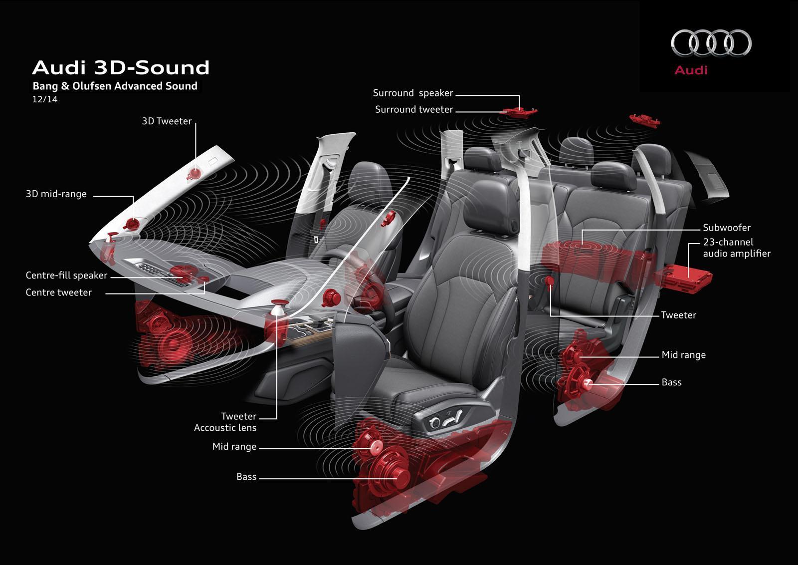2015 Audi Q7 3D Sound System Highlighted - GTspirit
