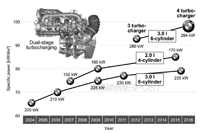 Bmw Reveals New Quadturbo I6 Diesel Engine With 394hp Gtspiritrhgtspirit: I6 Engine Diagram At Taesk.com