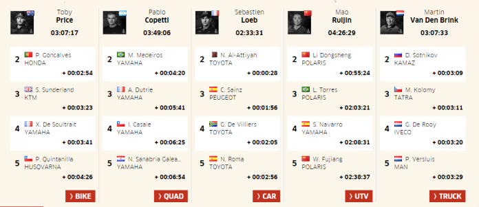 Dakar Rally 2017 Results