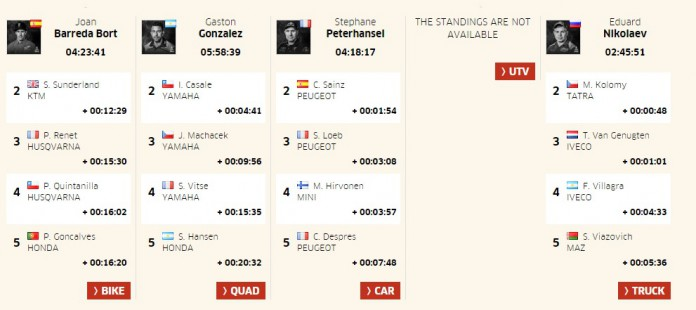 Dakar Rally 2017 Stage 3 Results