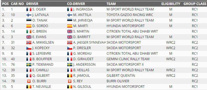 Rallye Monte Carlo 2017 Results